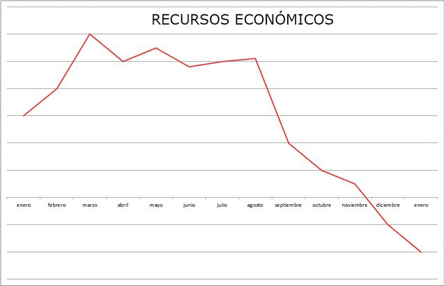 Grafico_evolucion_recursos