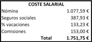 coste salarial empleado peluqueria